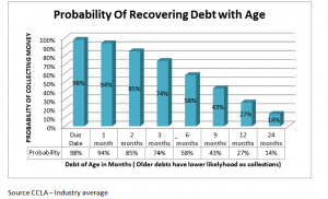 Debt Recovery Chances