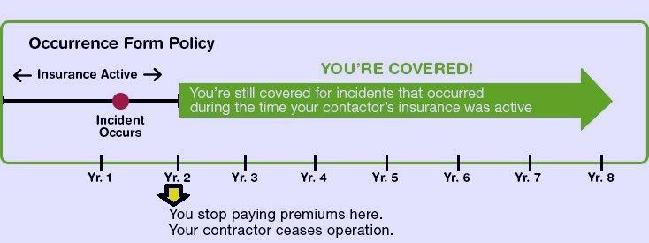 Occurrence Malpractice Insurance Policy
