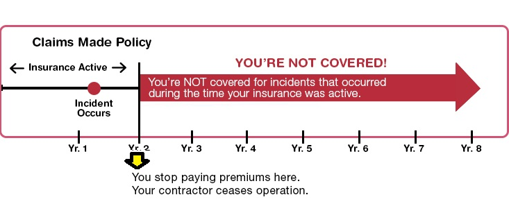 Claims made insurance