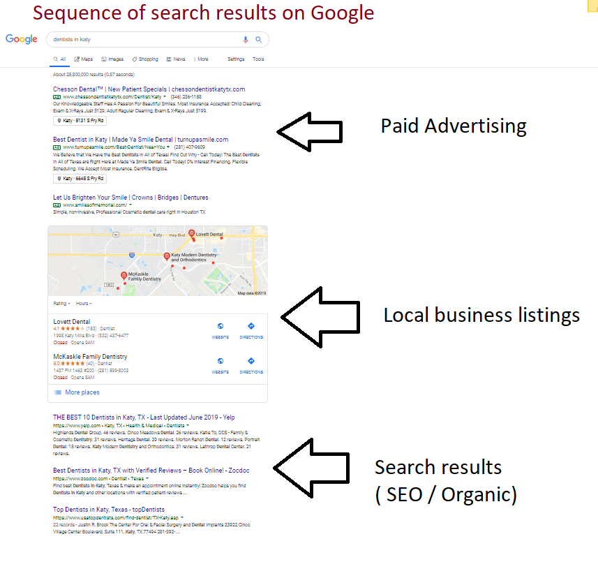 Dental Google Search Results Sequence